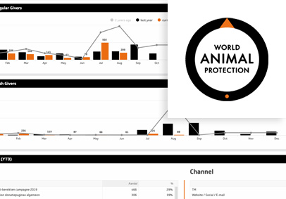 World Animal Protection dashboard